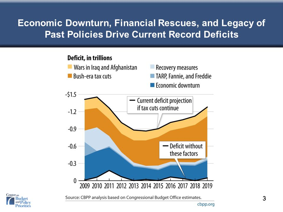 Economic Downturn, Financial Rescues, and Legacy of Past Policies Drive Current Record Deficits 33