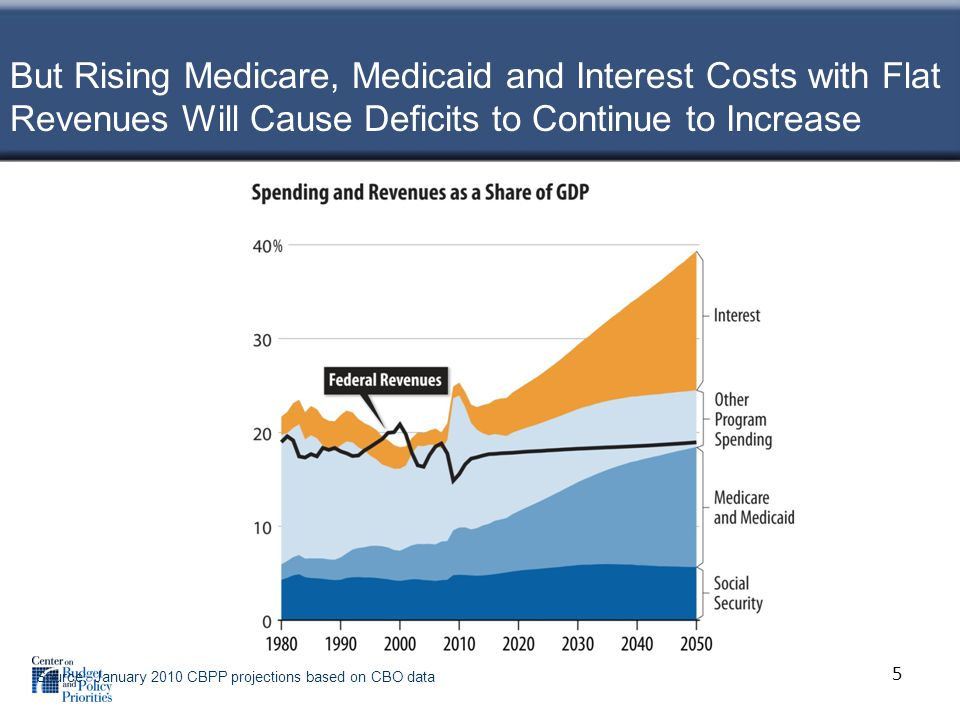 Multiyear Discretionary Caps Threaten Deep HUD Cuts Section 8 and other rental assistance costs will rise: –More units will need renewal funding –Private market rents are increasing –Current modest increases in operating costs unlikely to last.