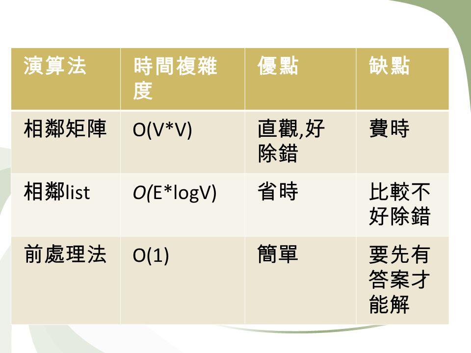 O(V*V), list O(E*logV) O(1)