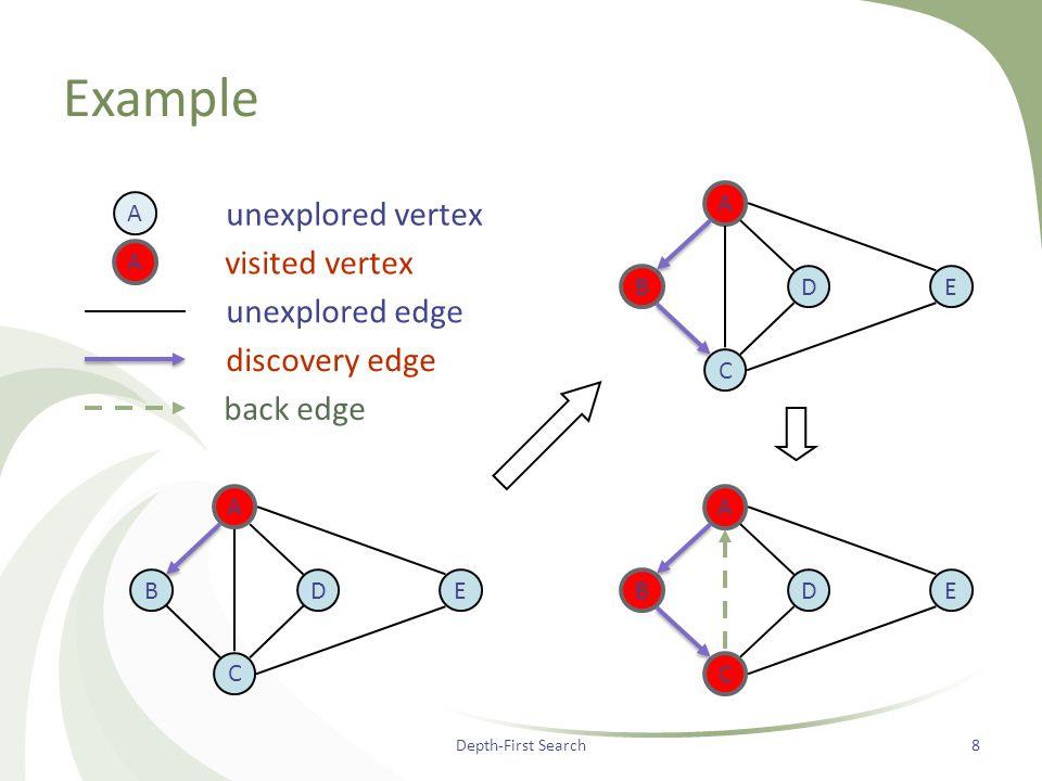 Example Depth-First Search8 DB A C E D B A C ED B A C E discovery edge back edge A visited vertex A unexplored vertex unexplored edge