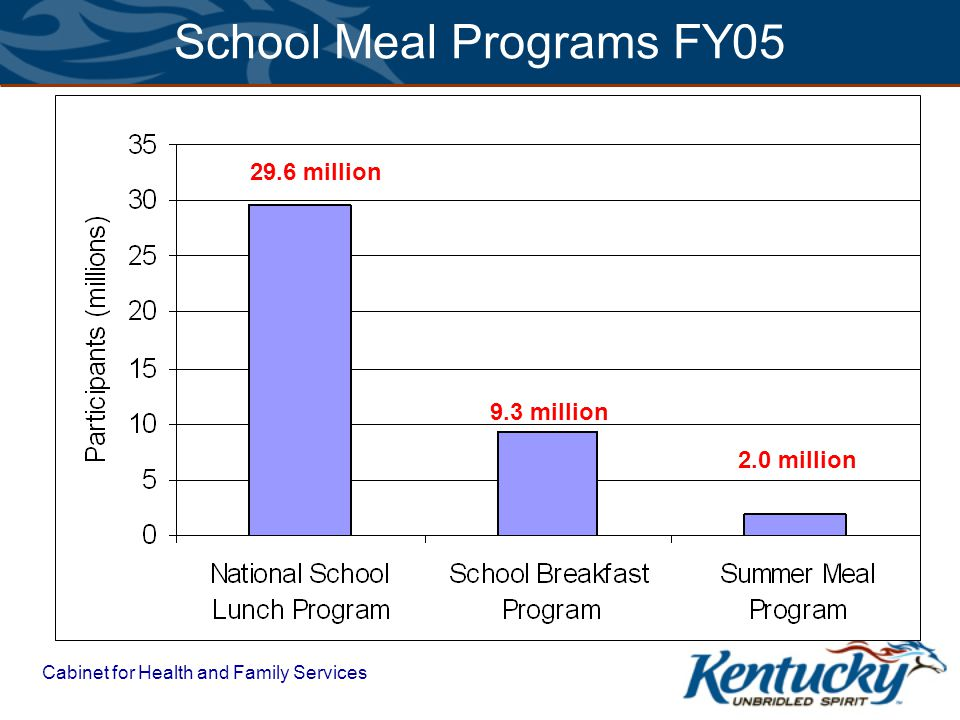 Cabinet for Health and Family Services 29.6 million 9.3 million 2.0 million School Meal Programs FY05 Source: http://www.fns.usda.gov/pd/cnpmain.htm