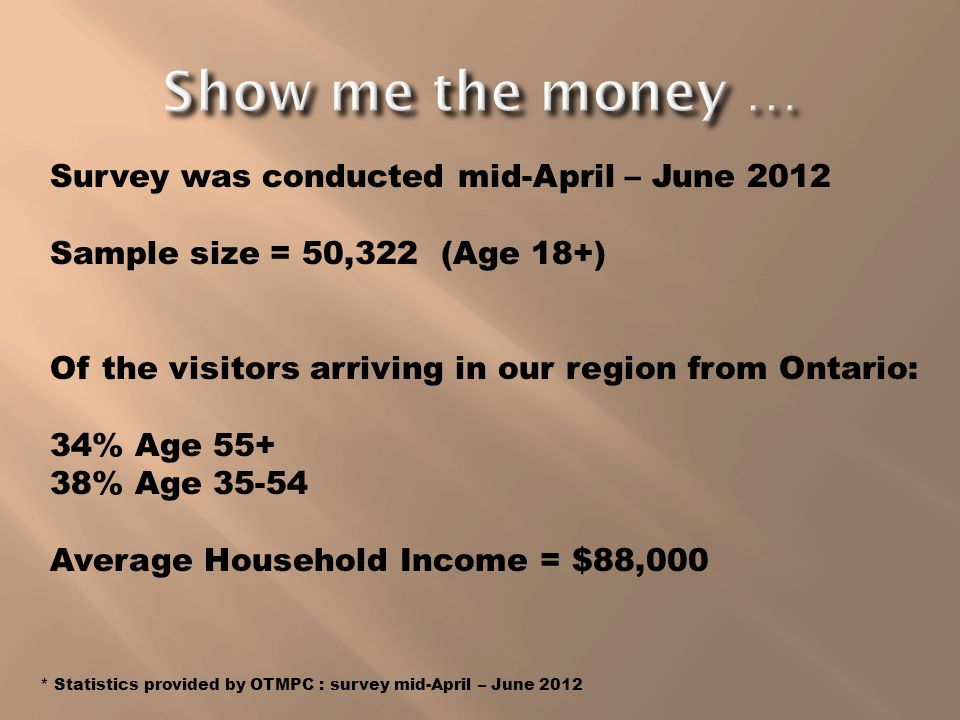 Survey was conducted mid-April – June 2012 Sample size = 50,322 (Age 18+) Of the visitors arriving in our region from Ontario: 34% Age 55+ 38% Age 35-