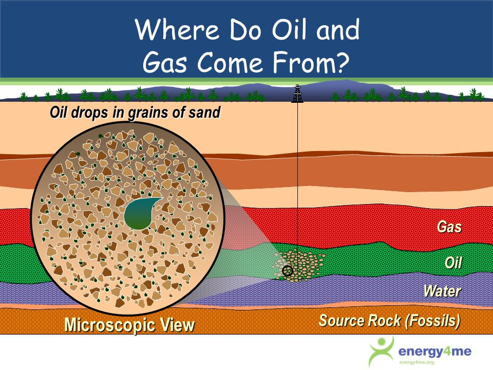 Oil and Gas Are Found On Land and under Water