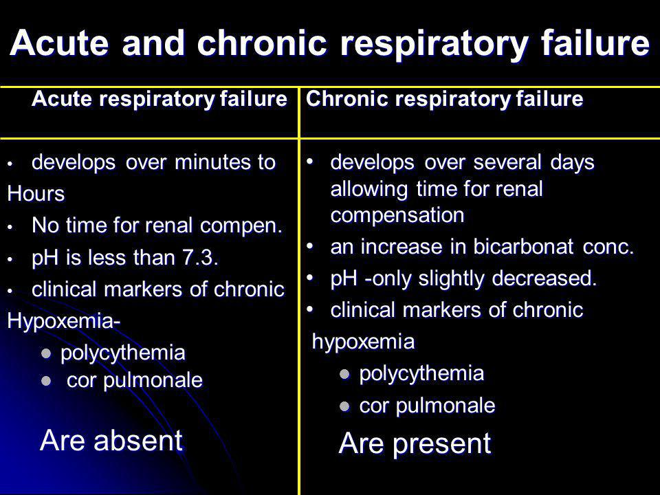 Acute and chronic respiratory failure Acute respiratory failure develops over minutes to develops over minutes toHours No time for renal compen. No ti