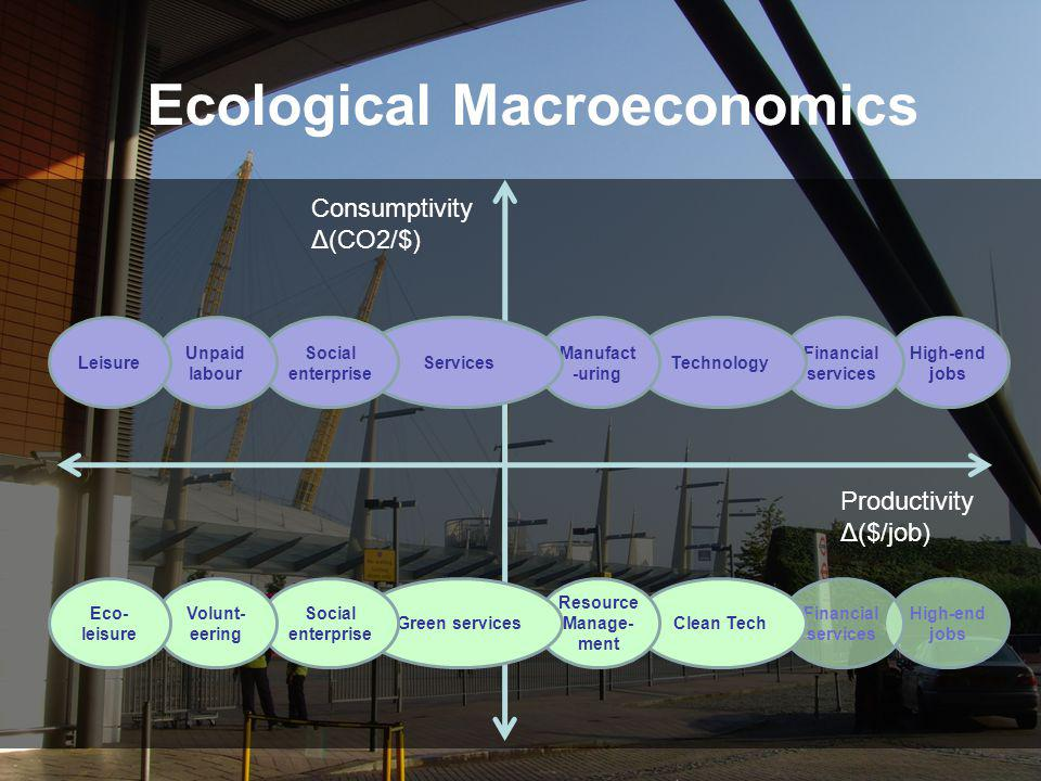 Ecological Macroeconomics Consumptivity Δ(CO2/$) Productivity Δ($/job) High-end jobs Financial services Technology Manufact -uring Services Social ent