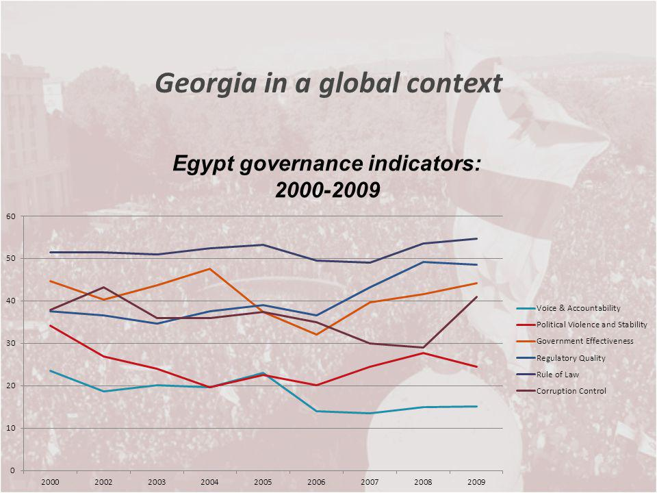 Georgia in a global context Egypt governance indicators: 2000-2009