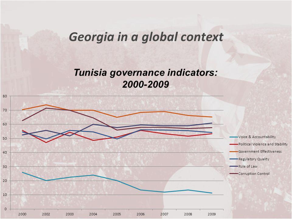 Georgia in a global context Tunisia governance indicators: 2000-2009
