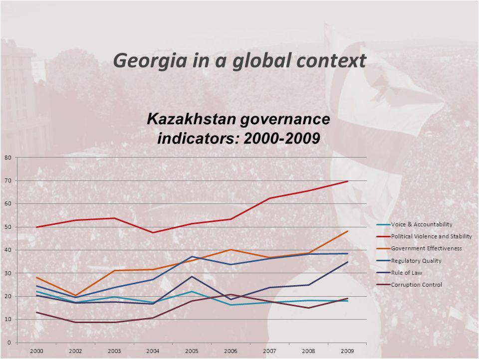 Georgia in a global context Kazakhstan governance indicators: 2000-2009