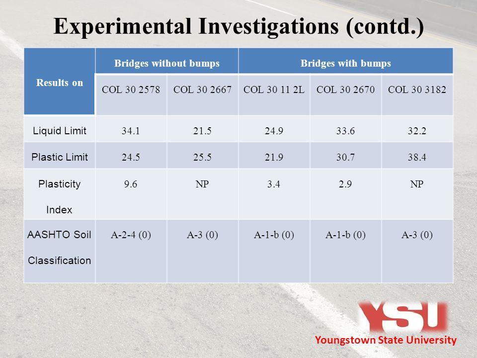 Experimental Investigations (contd.) Results on Bridges without bumpsBridges with bumps COL 30 2578COL 30 2667COL 30 11 2LCOL 30 2670COL 30 3182 Liqui