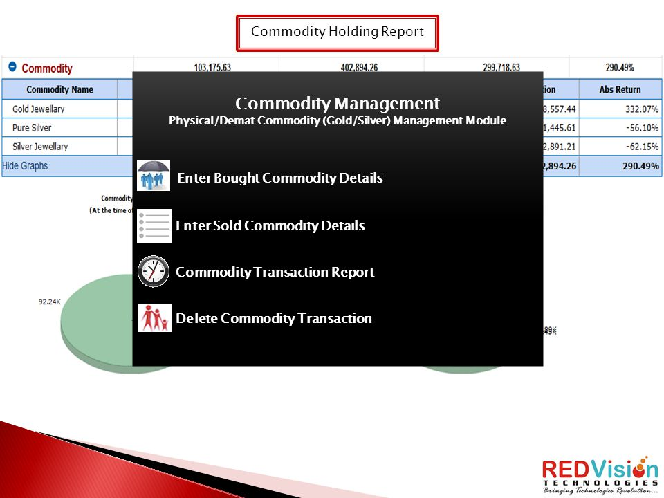 Commodity Holding Report Commodity Management Physical/Demat Commodity (Gold/Silver) Management Module Enter Bought Commodity Details Enter Sold Commo