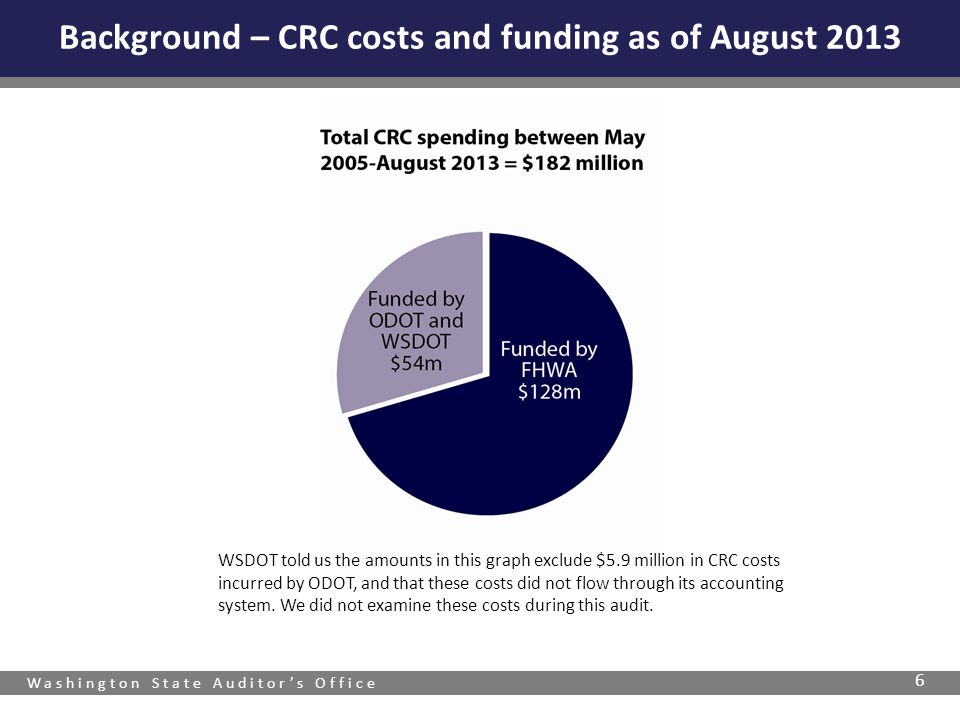 Washington State Auditors Office 6 Background – CRC costs and funding as of August 2013 WSDOT told us the amounts in this graph exclude $5.9 million i