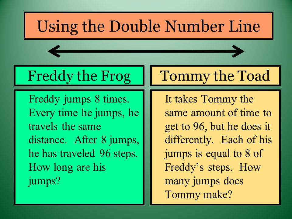 Freddy the Frog Freddy jumps 8 times. Every time he jumps, he travels the same distance.