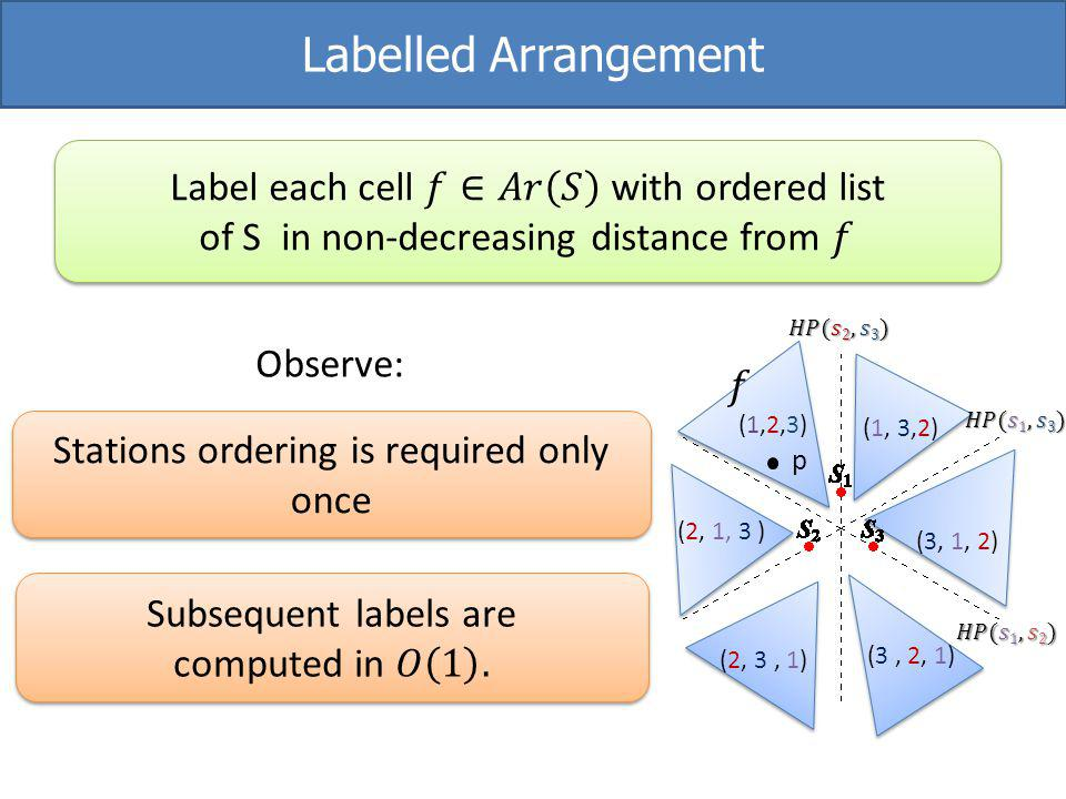 Labelled Arrangement (1,2,3)(1,2,3) (1, 3,2) Stations ordering is required only once Observe: (3, 1, 2) (3, 2, 1) (2, 3, 1) (2, 1, 3 ) p