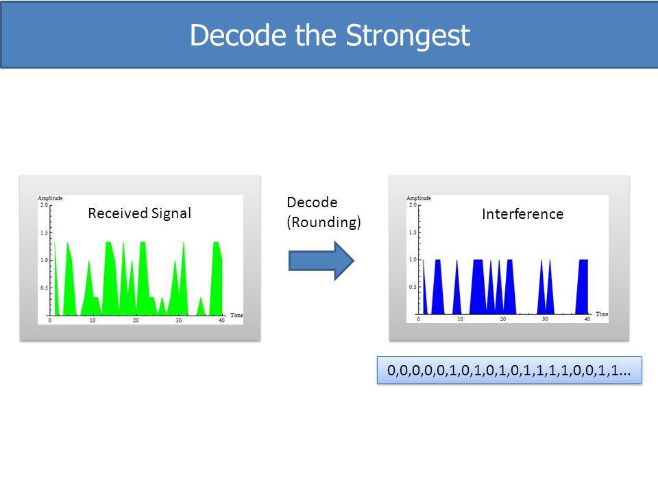 Decode the Strongest Interference Received Signal Decode (Rounding)