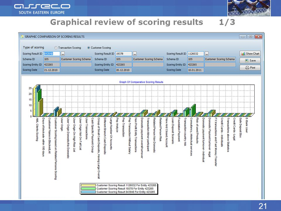 Graphical review of scoring results1/3 21