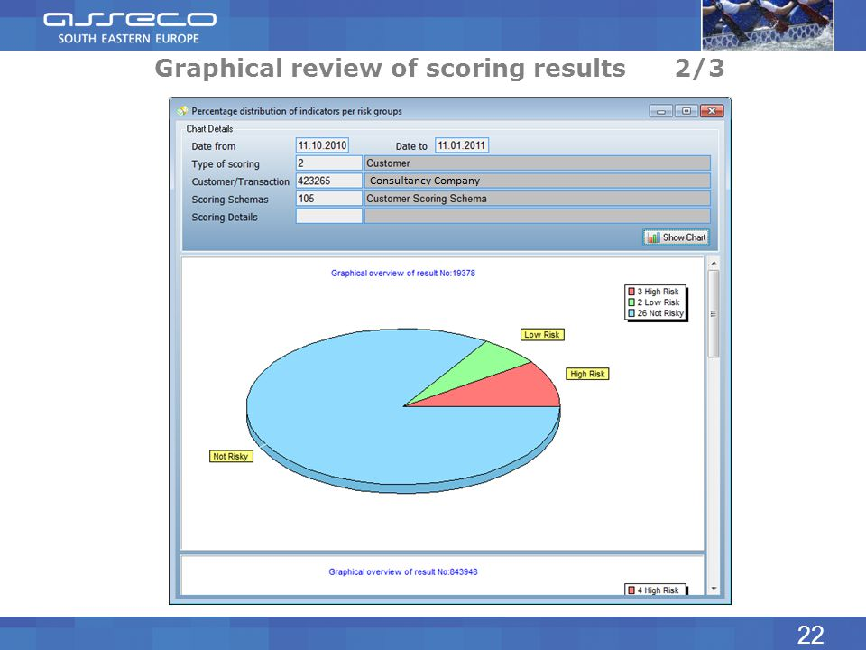 Graphical review of scoring results2/3 22