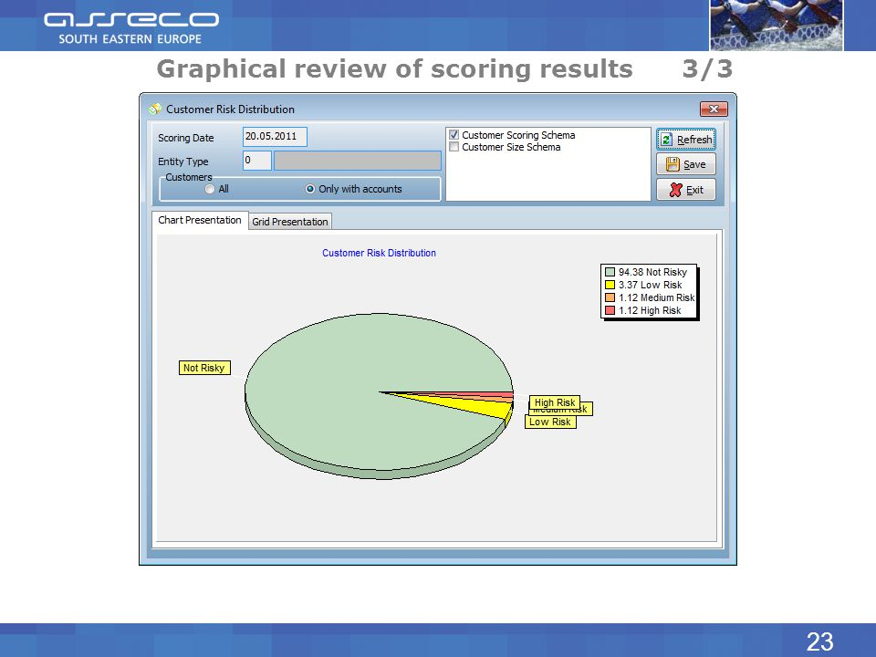Graphical review of scoring results3/3 23