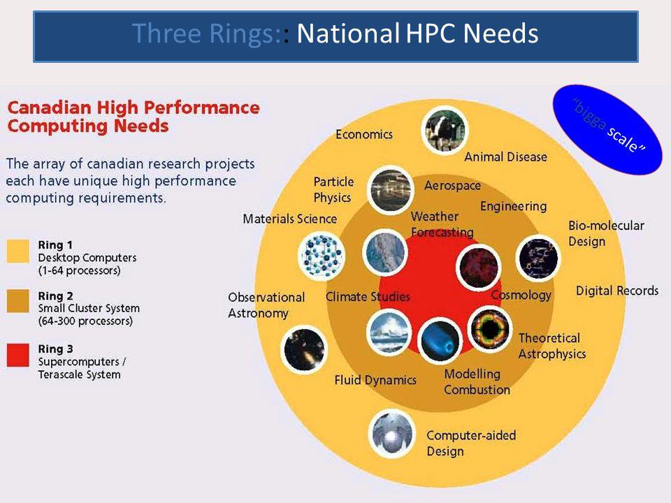 Three Rings:: National HPC Needs bigga scale