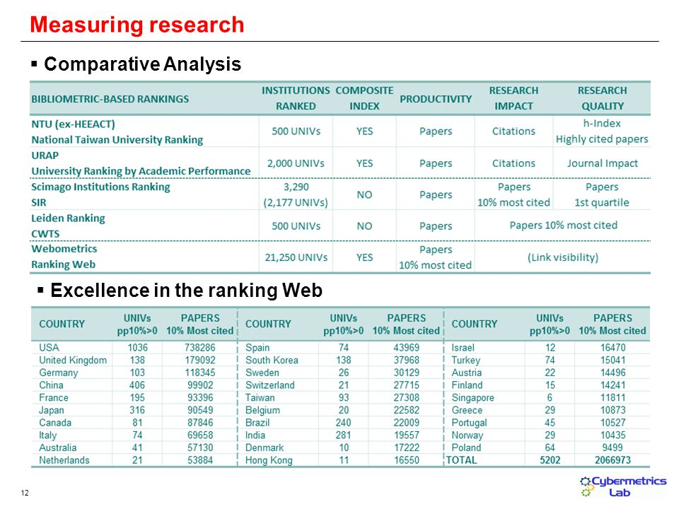12 Measuring research Comparative Analysis Excellence in the ranking Web