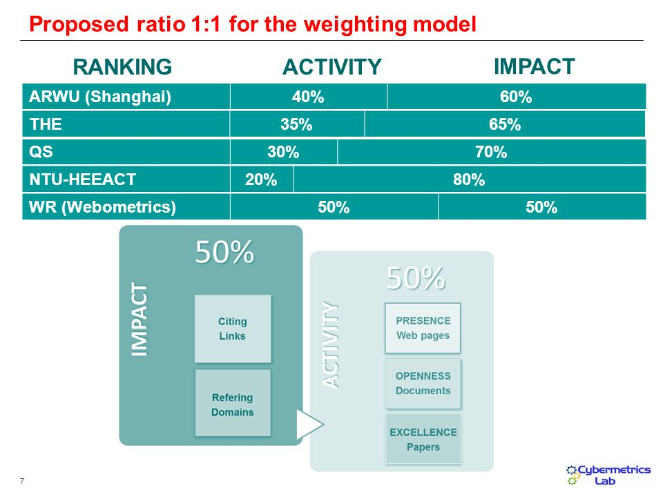 7 Proposed ratio 1:1 for the weighting model ACTIVITY IMPACT ARWU (Shanghai)40%60% RANKING QS30%70% THE35%65% NTU-HEEACT20%80% WR (Webometrics)50%