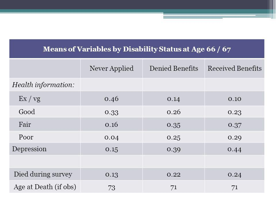 Means of Variables by Disability Status at Age 66 / 67 Never AppliedDenied BenefitsReceived Benefits Health information: Ex / vg0.460.140.10 Good0.330.260.23 Fair0.160.350.37 Poor0.040.250.29 Depression0.150.390.44 Died during survey0.130.220.24 Age at Death (if obs)7371