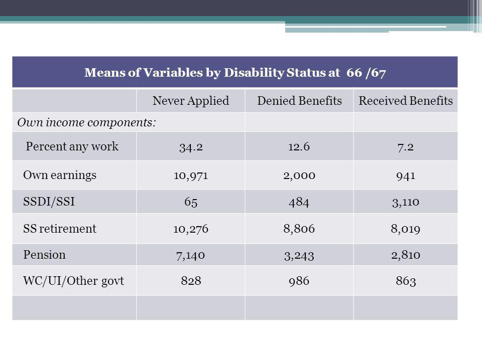 Means of Variables by Disability Status at 66 /67 Never AppliedDenied BenefitsReceived Benefits Own income components: Percent any work34.212.67.2 Own earnings10,9712,000941 SSDI/SSI654843,110 SS retirement10,2768,8068,019 Pension7,1403,2432,810 WC/UI/Other govt828986863
