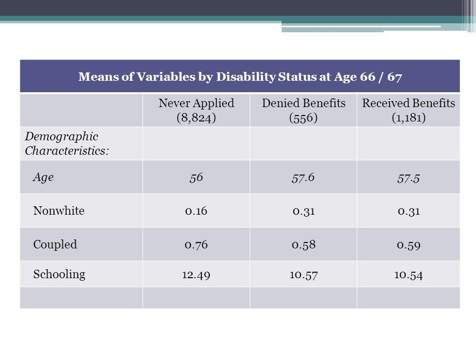 Means of Variables by Disability Status at Age 66 / 67 Never Applied (8,824) Denied Benefits (556) Received Benefits (1,181) Demographic Characteristics: Age5657.657.5 Nonwhite0.160.31 Coupled0.760.580.59 Schooling12.4910.5710.54