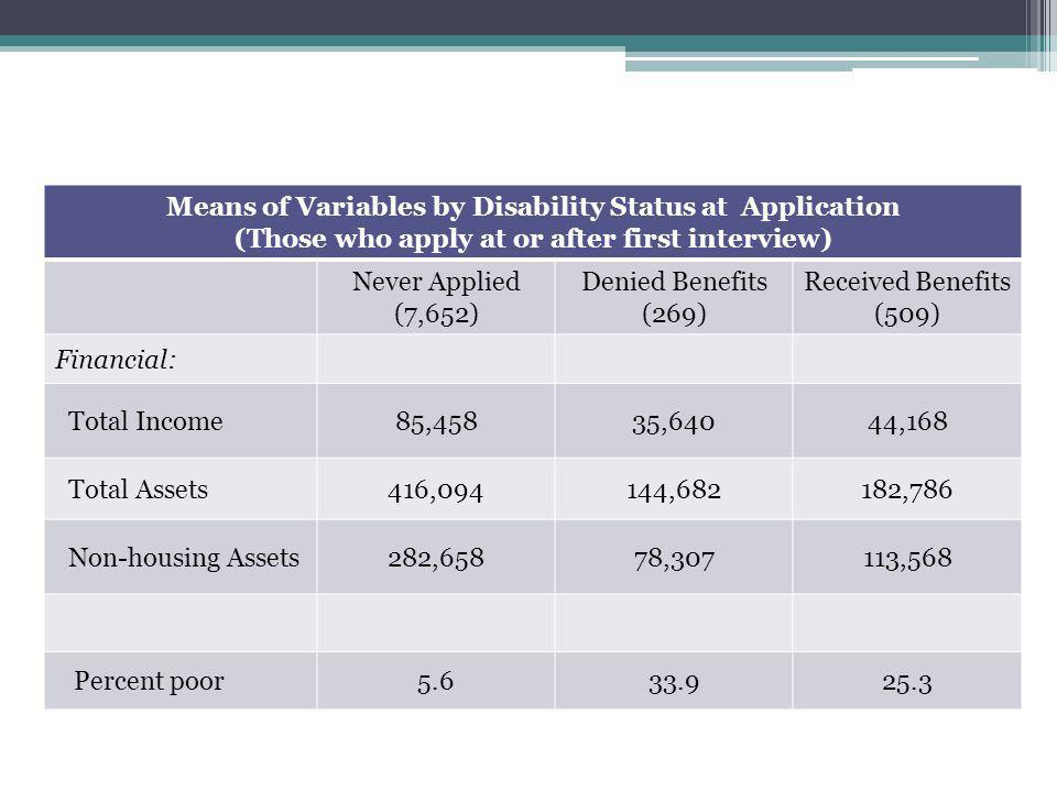Means of Variables by Disability Status at Application (Those who apply at or after first interview) Never Applied (7,652) Denied Benefits (269) Received Benefits (509) Financial: Total Income85,45835,64044,168 Total Assets416,094144,682182,786 Non-housing Assets282,65878,307113,568 Percent poor5.633.925.3