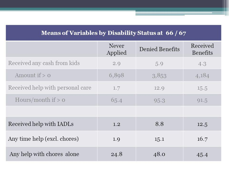 Means of Variables by Disability Status at 66 / 67 Never Applied Denied Benefits Received Benefits Received any cash from kids2.95.94.3 Amount if > 06,8983,8534,184 Received help with personal care1.712.915.5 Hours/month if > 065.495.391.5 Received help with IADLs1.28.812.5 Any time help (excl.