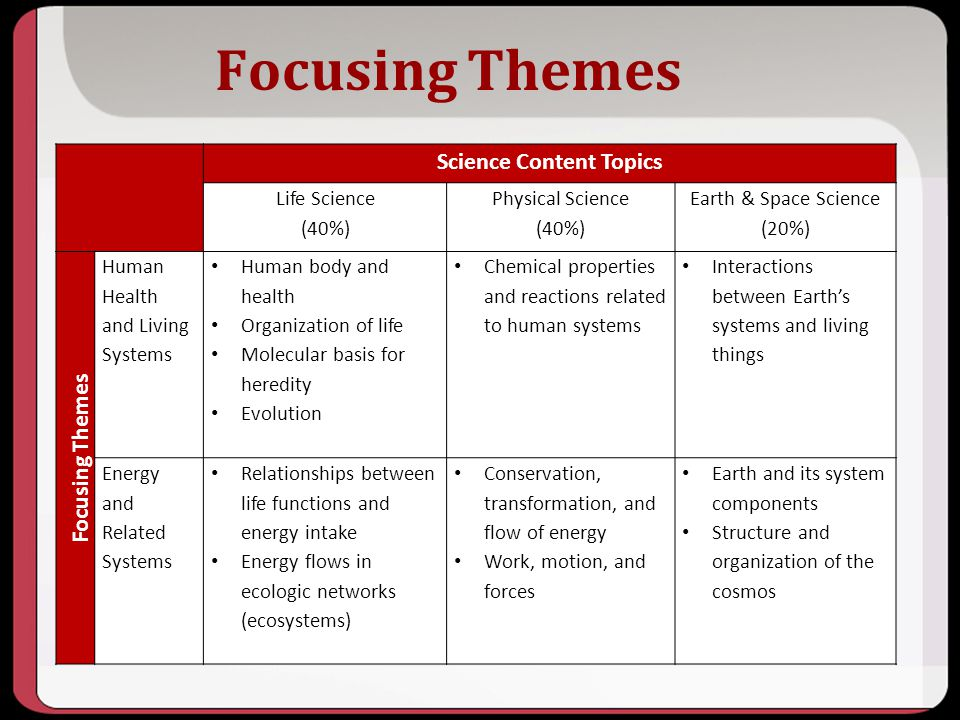 Focusing Themes Science Content Topics Life Science (40%) Physical Science (40%) Earth & Space Science (20%) Focusing Themes Human Health and Living S