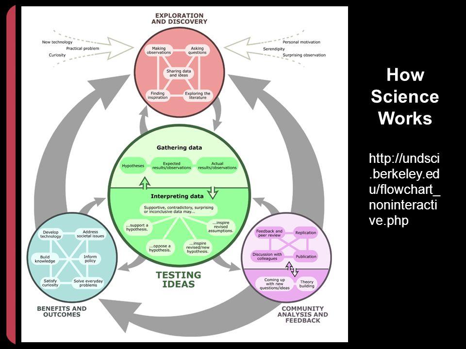 How Science Works http://undsci.berkeley.ed u/flowchart_ noninteracti ve.php