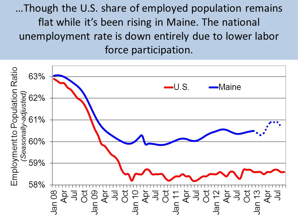 …Though the U.S. share of employed population remains flat while its been rising in Maine.