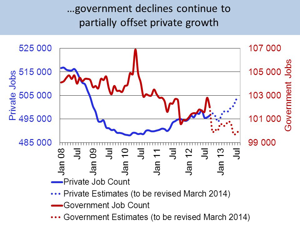 …government declines continue to partially offset private growth