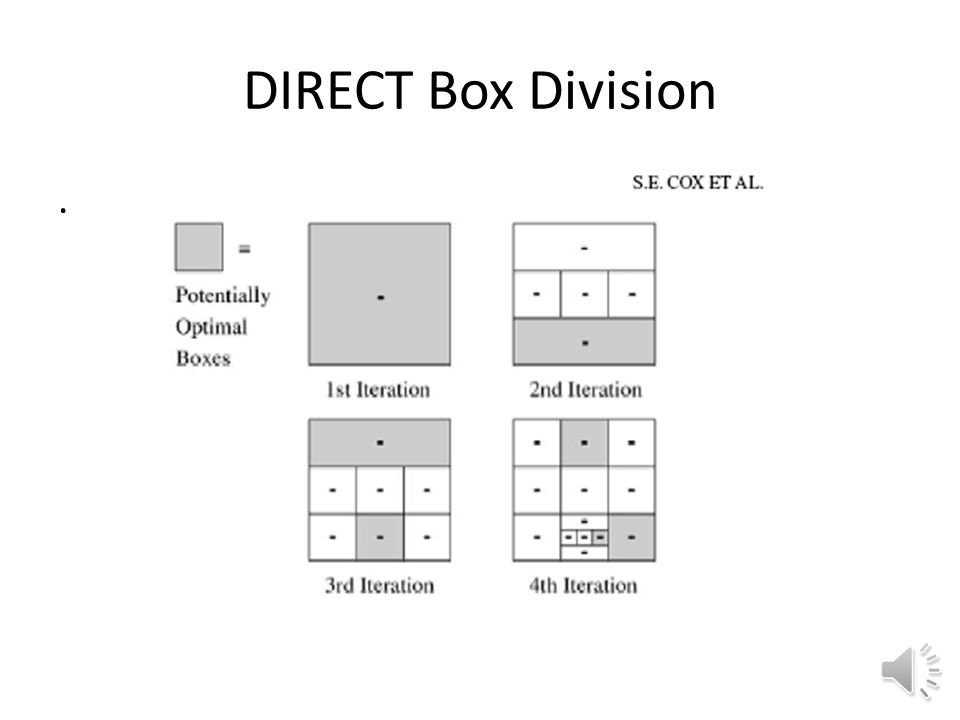 DIRECT The function value at the middle of each box and its largest dimension are used to determine potentially optimal boxes Each potentially optimal box is divided Lipschitzian optimization for all possible Lipschitz constants