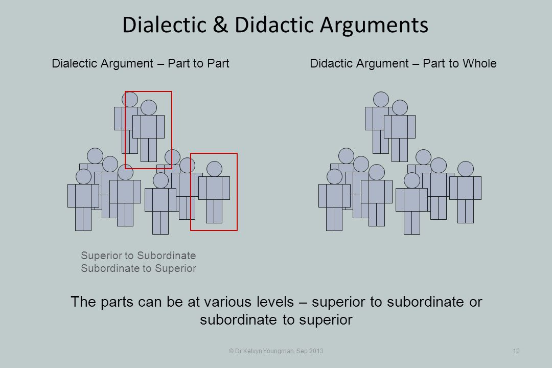Superior to Subordinate Subordinate to Superior © Dr Kelvyn Youngman, Sep 201310 Dialectic & Didactic Arguments Dialectic Argument – Part to PartDidactic Argument – Part to Whole The parts can be at various levels – superior to subordinate or subordinate to superior