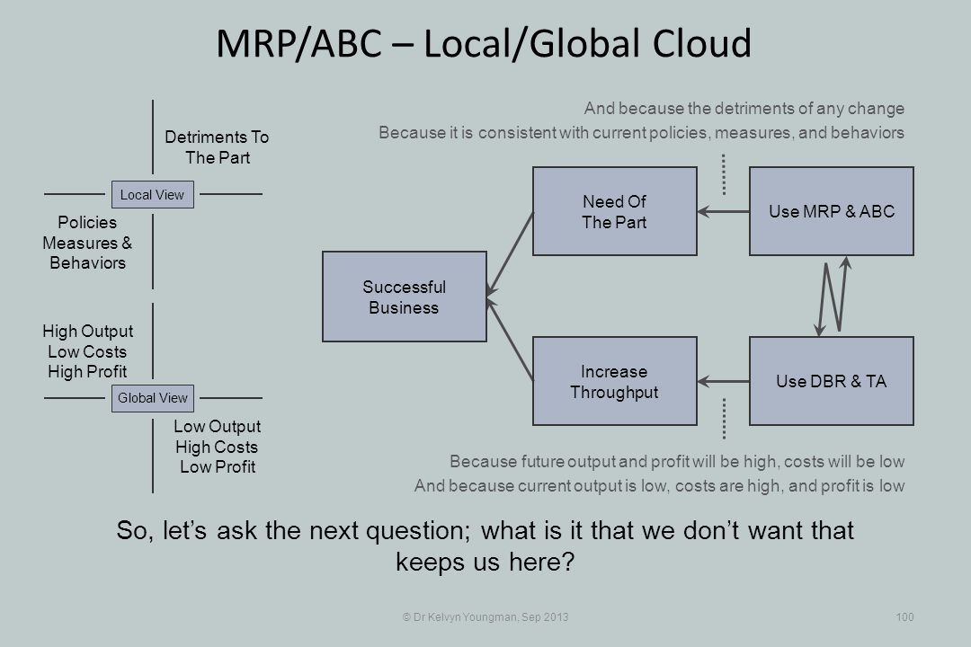© Dr Kelvyn Youngman, Sep 2013100 MRP/ABC – Local/Global Cloud So, lets ask the next question; what is it that we dont want that keeps us here.