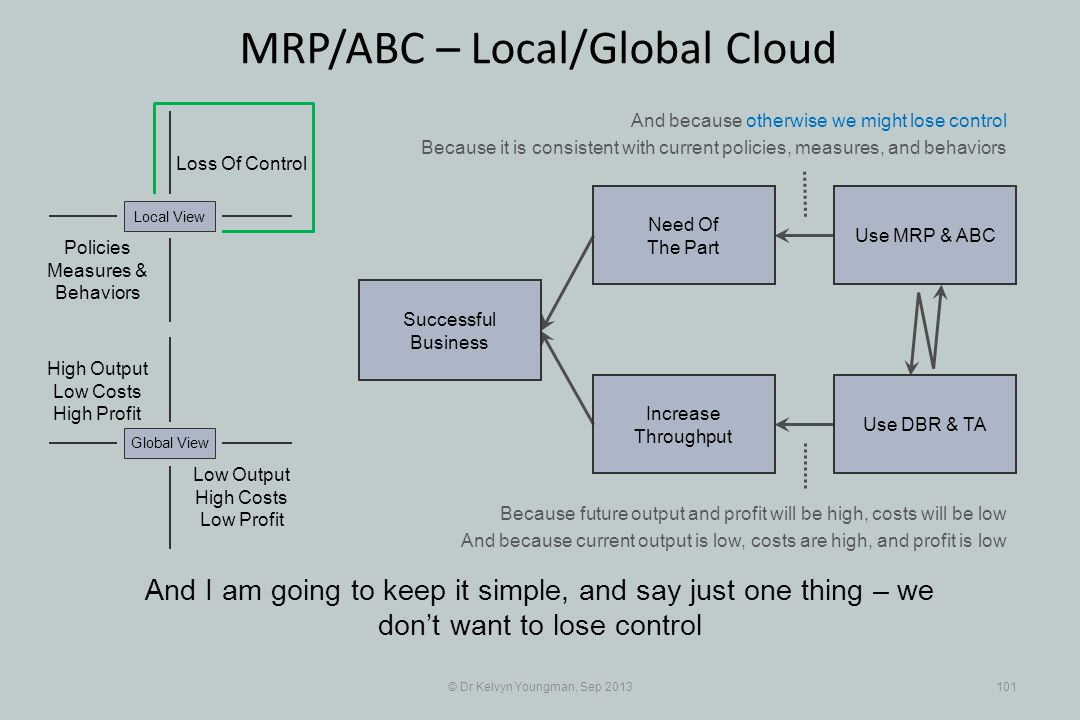 © Dr Kelvyn Youngman, Sep 2013101 MRP/ABC – Local/Global Cloud And I am going to keep it simple, and say just one thing – we dont want to lose control Successful Business Increase Throughput Need Of The Part Use MRP & ABC Use DBR & TA Loss Of Control Policies Measures & Behaviors Local View Low Output High Costs Low Profit Global View High Output Low Costs High Profit And because otherwise we might lose control Because it is consistent with current policies, measures, and behaviors Because future output and profit will be high, costs will be low And because current output is low, costs are high, and profit is low