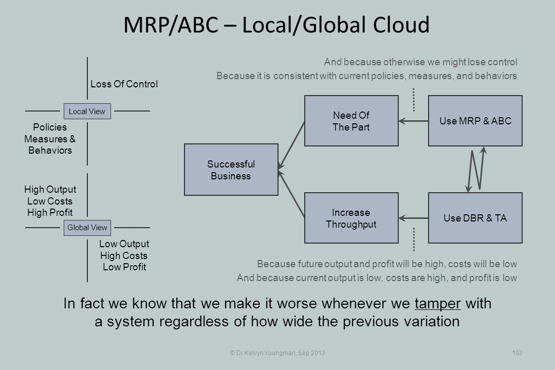 © Dr Kelvyn Youngman, Sep 2013103 MRP/ABC – Local/Global Cloud In fact we know that we make it worse whenever we tamper with a system regardless of how wide the previous variation Successful Business Increase Throughput Need Of The Part Use MRP & ABC Use DBR & TA Loss Of Control Policies Measures & Behaviors Local View Low Output High Costs Low Profit Global View High Output Low Costs High Profit And because otherwise we might lose control Because it is consistent with current policies, measures, and behaviors Because future output and profit will be high, costs will be low And because current output is low, costs are high, and profit is low