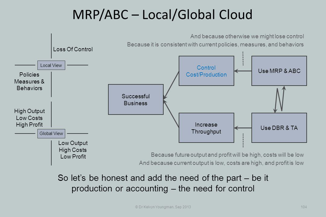 © Dr Kelvyn Youngman, Sep 2013104 MRP/ABC – Local/Global Cloud So lets be honest and add the need of the part – be it production or accounting – the need for control Successful Business Increase Throughput Control Cost/Production Use MRP & ABC Use DBR & TA Loss Of Control Policies Measures & Behaviors Local View Low Output High Costs Low Profit Global View High Output Low Costs High Profit And because otherwise we might lose control Because it is consistent with current policies, measures, and behaviors Because future output and profit will be high, costs will be low And because current output is low, costs are high, and profit is low