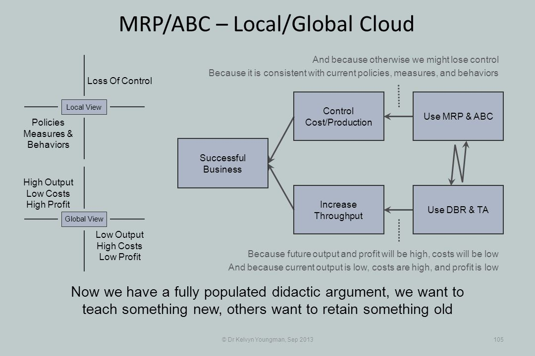 © Dr Kelvyn Youngman, Sep 2013105 MRP/ABC – Local/Global Cloud Now we have a fully populated didactic argument, we want to teach something new, others