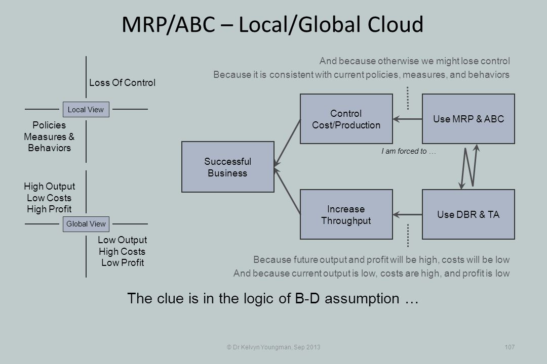 © Dr Kelvyn Youngman, Sep 2013107 MRP/ABC – Local/Global Cloud The clue is in the logic of B-D assumption … Successful Business Increase Throughput Control Cost/Production Use MRP & ABC Use DBR & TA Loss Of Control Policies Measures & Behaviors Local View Low Output High Costs Low Profit Global View High Output Low Costs High Profit I am forced to … And because otherwise we might lose control Because it is consistent with current policies, measures, and behaviors Because future output and profit will be high, costs will be low And because current output is low, costs are high, and profit is low
