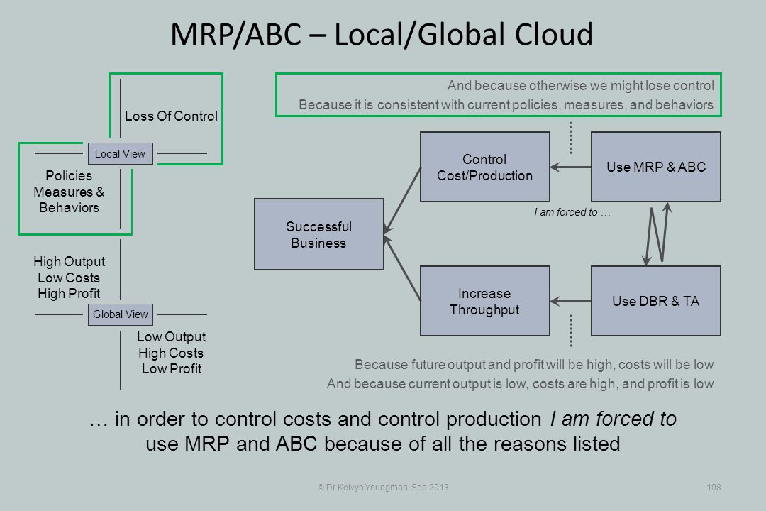 © Dr Kelvyn Youngman, Sep 2013108 MRP/ABC – Local/Global Cloud … in order to control costs and control production I am forced to use MRP and ABC because of all the reasons listed Successful Business Increase Throughput Control Cost/Production Use MRP & ABC Use DBR & TA Loss Of Control Policies Measures & Behaviors Local View Low Output High Costs Low Profit Global View High Output Low Costs High Profit I am forced to … And because otherwise we might lose control Because it is consistent with current policies, measures, and behaviors Because future output and profit will be high, costs will be low And because current output is low, costs are high, and profit is low