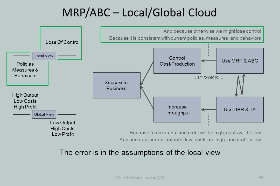 © Dr Kelvyn Youngman, Sep 2013109 MRP/ABC – Local/Global Cloud The error is in the assumptions of the local view Successful Business Increase Throughput Control Cost/Production Use MRP & ABC Use DBR & TA Loss Of Control Policies Measures & Behaviors Local View Low Output High Costs Low Profit Global View High Output Low Costs High Profit I am forced to … And because otherwise we might lose control Because it is consistent with current policies, measures, and behaviors Because future output and profit will be high, costs will be low And because current output is low, costs are high, and profit is low