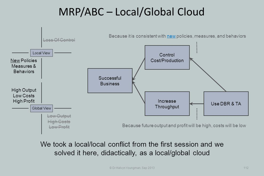 © Dr Kelvyn Youngman, Sep 2013112 MRP/ABC – Local/Global Cloud We took a local/local conflict from the first session and we solved it here, didactically, as a local/global cloud Successful Business Increase Throughput Control Cost/Production Use DBR & TA Loss Of Control New Policies Measures & Behaviors Local View Low Output High Costs Low Profit Global View High Output Low Costs High Profit Because it is consistent with new policies, measures, and behaviors Because future output and profit will be high, costs will be low