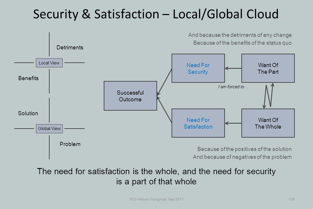 © Dr Kelvyn Youngman, Sep 2013116 Security & Satisfaction – Local/Global Cloud The need for satisfaction is the whole, and the need for security is a