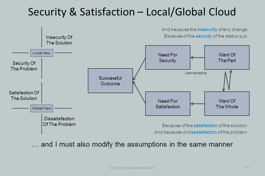 © Dr Kelvyn Youngman, Sep 2013118 Security & Satisfaction – Local/Global Cloud … and I must also modify the assumptions in the same manner Successful