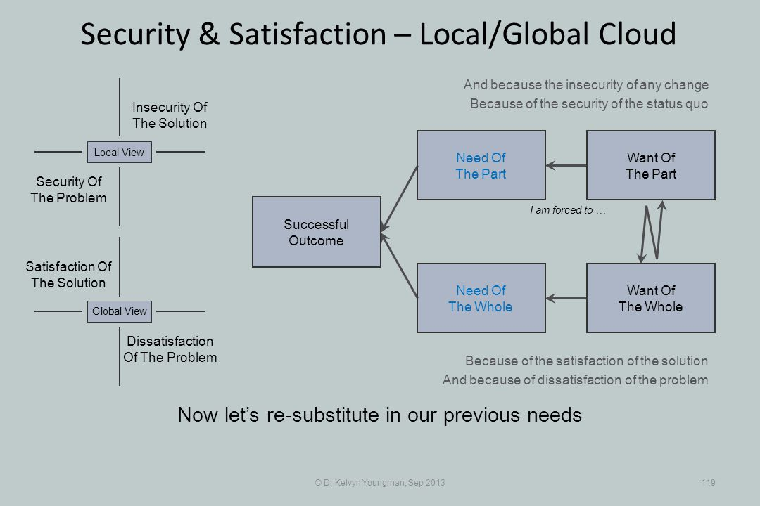 © Dr Kelvyn Youngman, Sep 2013119 Security & Satisfaction – Local/Global Cloud Successful Outcome Need Of The Whole Need Of The Part Want Of The Part Want Of The Whole Insecurity Of The Solution Security Of The Problem Local View Dissatisfaction Of The Problem Global View Satisfaction Of The Solution I am forced to … And because the insecurity of any change Because of the security of the status quo Because of the satisfaction of the solution And because of dissatisfaction of the problem Now lets re-substitute in our previous needs