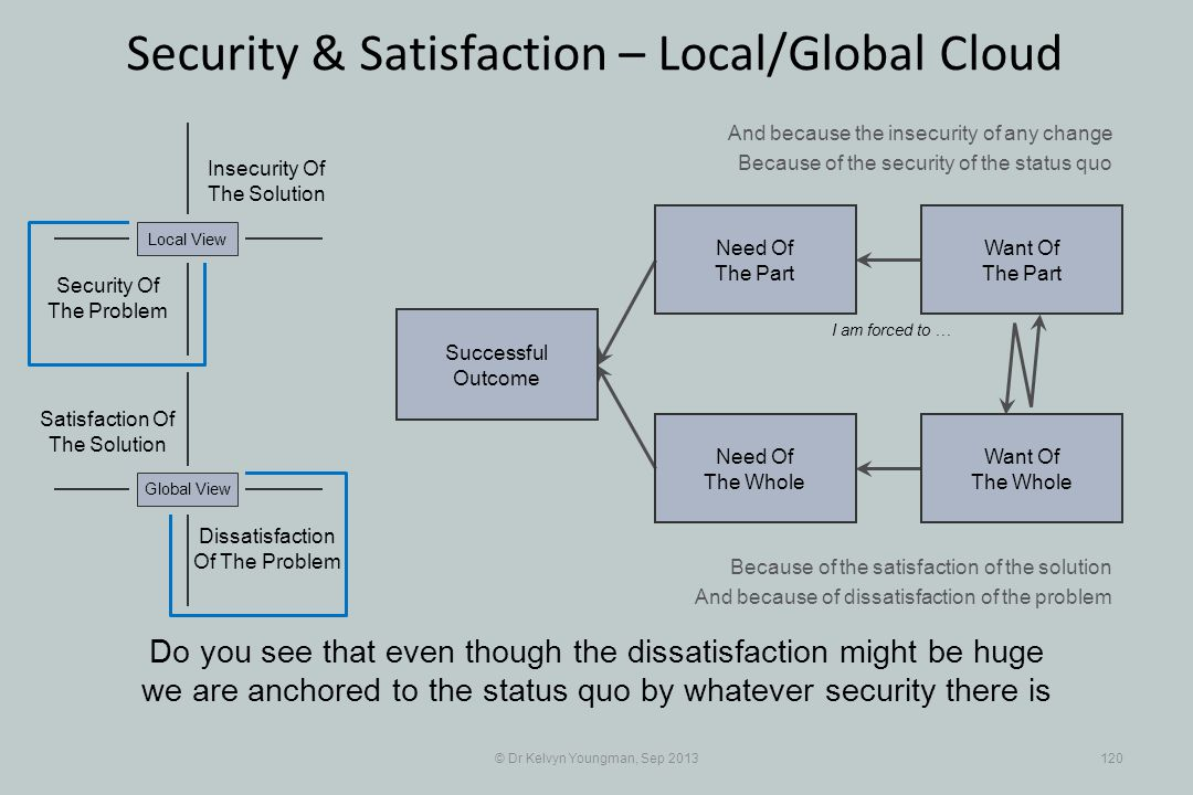 © Dr Kelvyn Youngman, Sep 2013120 Security & Satisfaction – Local/Global Cloud Successful Outcome Need Of The Whole Need Of The Part Want Of The Part