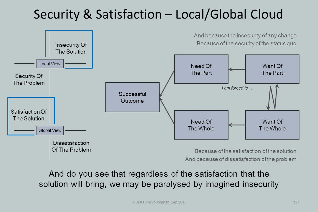 © Dr Kelvyn Youngman, Sep 2013121 Security & Satisfaction – Local/Global Cloud Successful Outcome Need Of The Whole Need Of The Part Want Of The Part Want Of The Whole Insecurity Of The Solution Security Of The Problem Local View Dissatisfaction Of The Problem Global View Satisfaction Of The Solution I am forced to … And because the insecurity of any change Because of the security of the status quo Because of the satisfaction of the solution And because of dissatisfaction of the problem And do you see that regardless of the satisfaction that the solution will bring, we may be paralysed by imagined insecurity