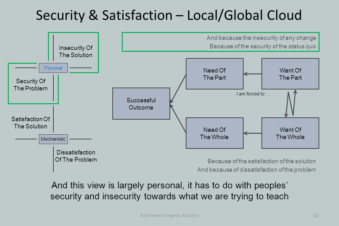 © Dr Kelvyn Youngman, Sep 2013123 Security & Satisfaction – Local/Global Cloud Successful Outcome Need Of The Whole Need Of The Part Want Of The Part Want Of The Whole Insecurity Of The Solution Security Of The Problem Personal Dissatisfaction Of The Problem Mechanistic Satisfaction Of The Solution I am forced to … And because the insecurity of any change Because of the security of the status quo Because of the satisfaction of the solution And because of dissatisfaction of the problem And this view is largely personal, it has to do with peoples security and insecurity towards what we are trying to teach